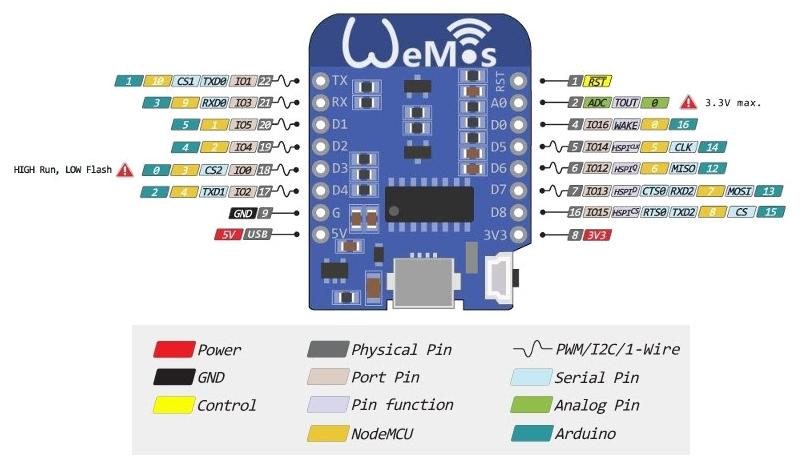 Wemos D1 Mini//PRO semplice Proto Board UK STOCK